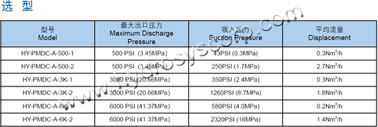 利森小型金属隔膜压缩机A系列 Hydrosys Mini Metal Diaphragm Compressor A series